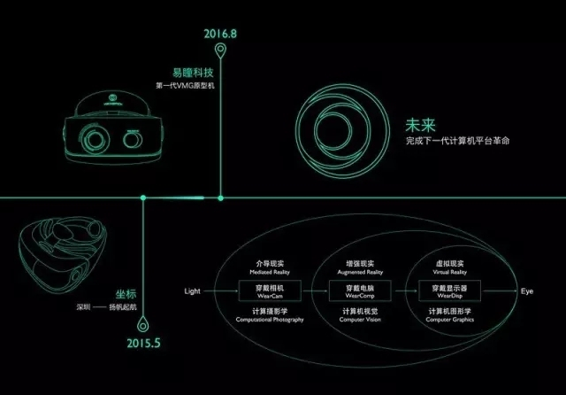 易瞳科技梁剑泓&艾韬:未来VR/AR/MR会融合在一起