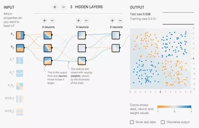 想揭开深度学习隐藏层的神秘面纱?试试Tensor Flow的神经网络游乐场