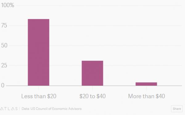 奥巴马经济顾问:哪怕丢了饭碗,也必须加大投资AI!