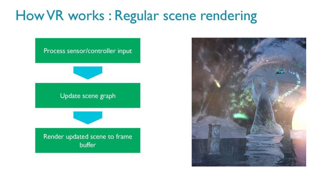 ARM:让Mali带来更极致的移动VR体验