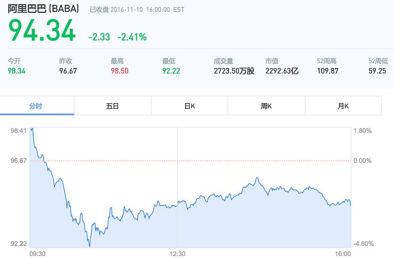 疯狂的双十一也难挡股价的下跌,电商平台难道真的进入了瓶颈期?