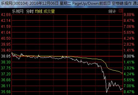 乐视股价再度暴跌,生态化反反被汽车业务反化