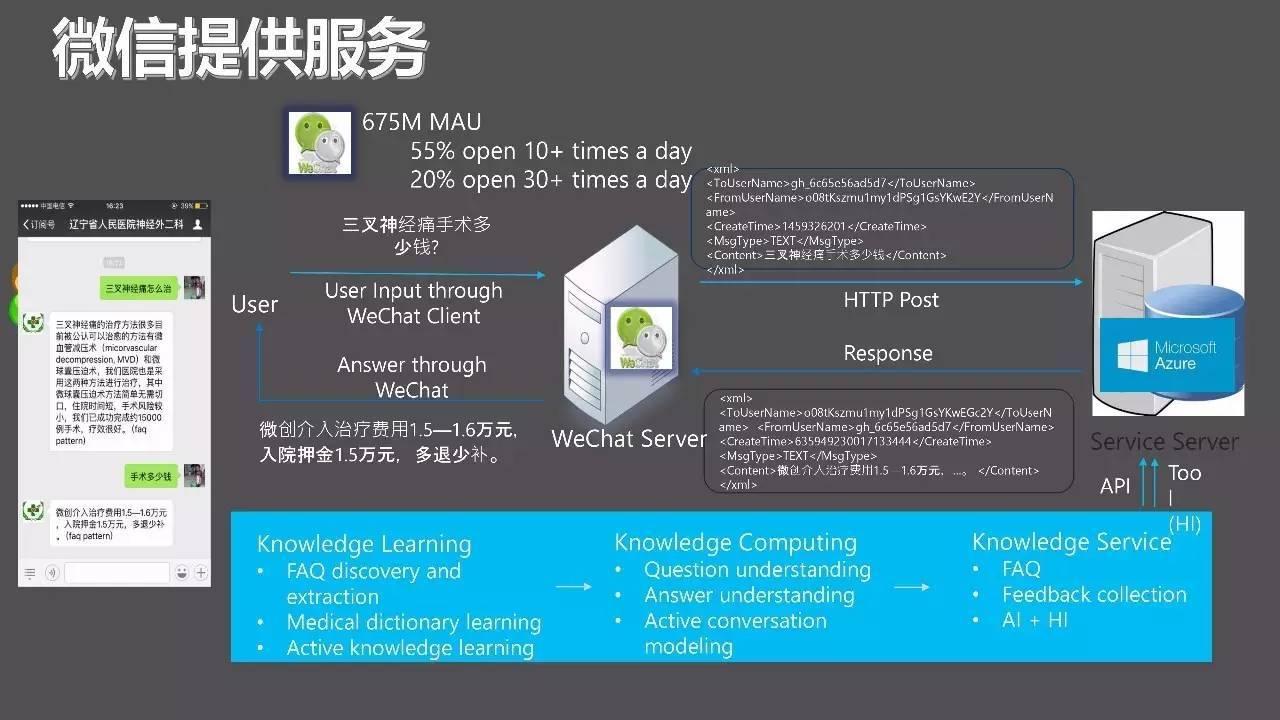 微软程骉:智能医疗产业化应用的挑战和解决之道