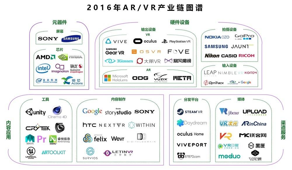 百花齐放,繁荣和瓶颈同在,2016年VR AR产业梳理