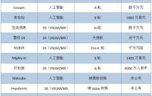 镁客网每周硬科技领域投融资汇总(1.8—1.14)