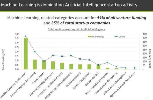 从数据出发,看2016年人工智能产业的变与不变