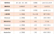 镁客网每周硬科技领域投融资汇总(2.5—2.11)