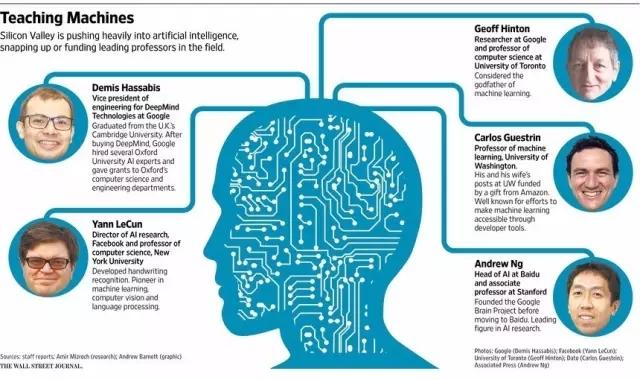 AI巨头实力排名新鲜出炉, DeepMind第一,IBM垫底