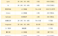 镁客网每周硬科技领域投融资汇总(2.12—2.18)