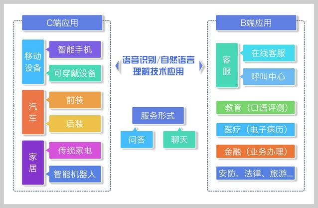 一文读懂中国智能语音语义产业问题、格局与趋势