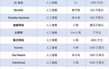镁客网每周硬科技领域投融资汇总(2.26—3.04)
