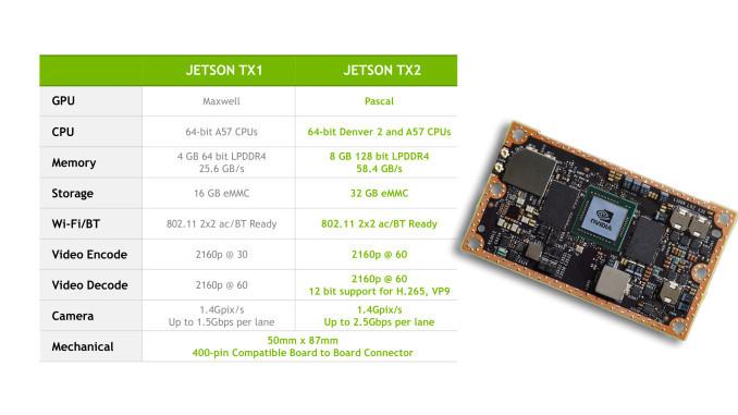 英伟达公布Jetson TX2 细节,堪称人工智能神器