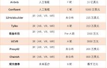 镁客网每周硬科技领域投融资汇总(3.05—3.11)