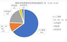 镁客网每周硬科技领域投融资汇总(4.16—4.22)