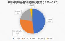 镁客网每周硬科技领域投融资汇总(5.21-5.27)