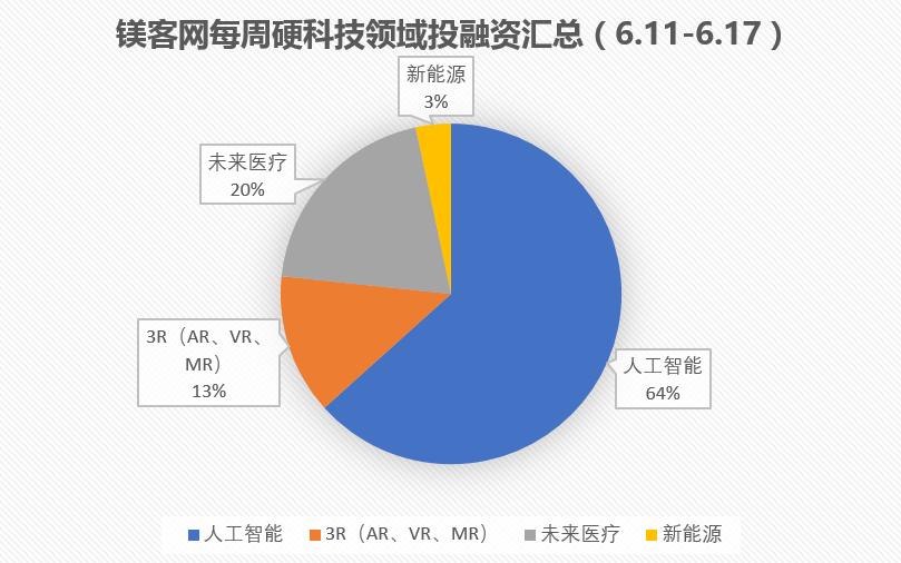 镁客网每周硬科技领域投融资汇总(6.11-6.17)