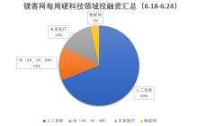 镁客网每周硬科技领域投融资汇总(6.18-6.24)