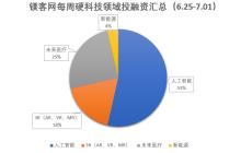 镁客网每周硬科技领域投融资汇总(6.25-7.01)