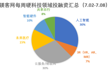 镁客网每周硬科技领域投融资汇总(7.02-7.08)