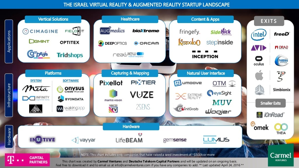 让苹果、Facebook这些大佬侧目,以色列的VR/AR公司到底有什么魔力
