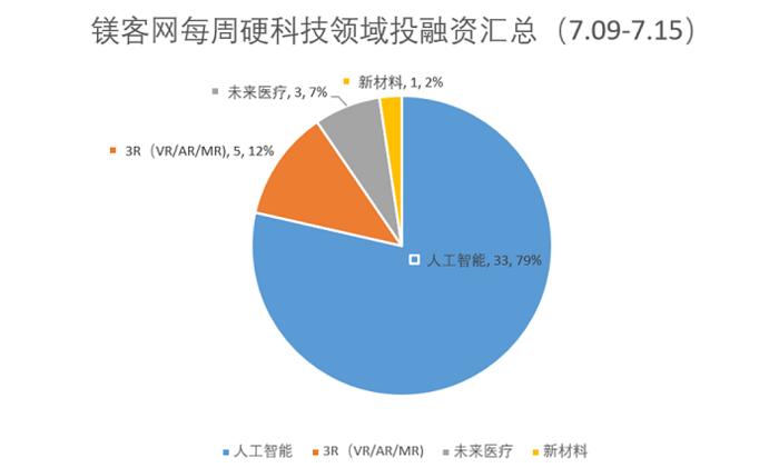 镁客网每周硬科技领域投融资汇总(7.09-7.15)