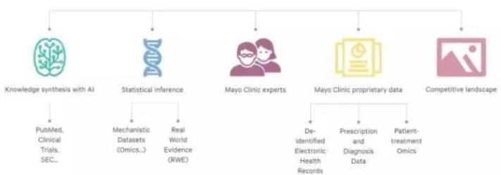 梅奥诊所联合Nference创办医疗初创公司,利用AI推进药物开发