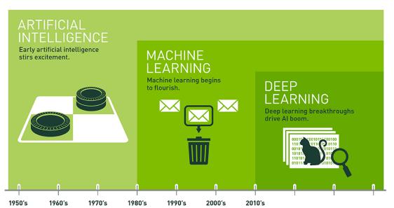 硬纪元AI峰会实录 英伟达何犹卿:AI深度学习正在改变世界