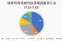 镁客网每周硬科技领域投融资汇总(7.16-7.22)