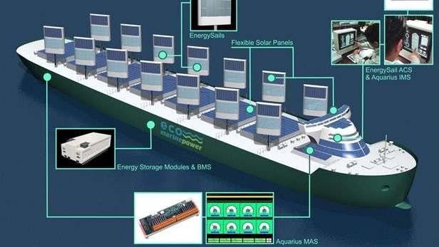 新能源领域再添新丁,刚性帆太阳能电池板将于明年进行海上试验