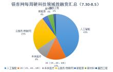 88必发老虎机,,每周硬科技领域投融资汇总(7.30-8.5)