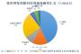 镁客网每周硬科技领域投融资汇总(7.30-8.5)