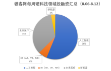 88必发老虎机,,每周硬科技领域投融资汇总(8.06-8.12)