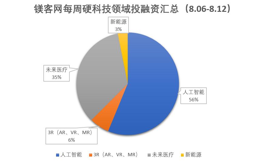 镁客网每周硬科技领域投融资汇总(8.06-8.12)