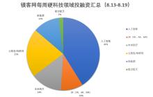88必发老虎机,,每周硬科技领域投融资汇总(8.13-8.19)