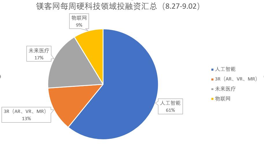 镁客网每周硬科技领域投融资汇总(8.27-9.02)