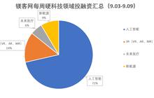 镁客网每周硬科技领域投融资汇总(9.03-9.09)