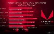 AMD将推出双卡交火神油驱动,性能或提高80%