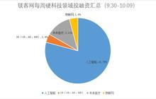 镁客网每周硬科技领域投融资汇总(9.30-10.09)