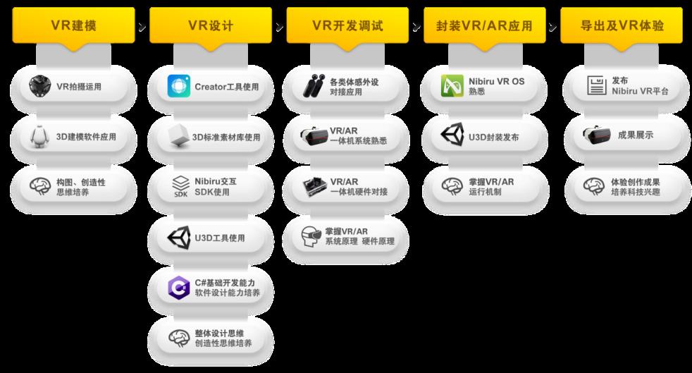 中小学生也能独立创作VR内容?睿诚华智发布面向K12的VR STEAM产品