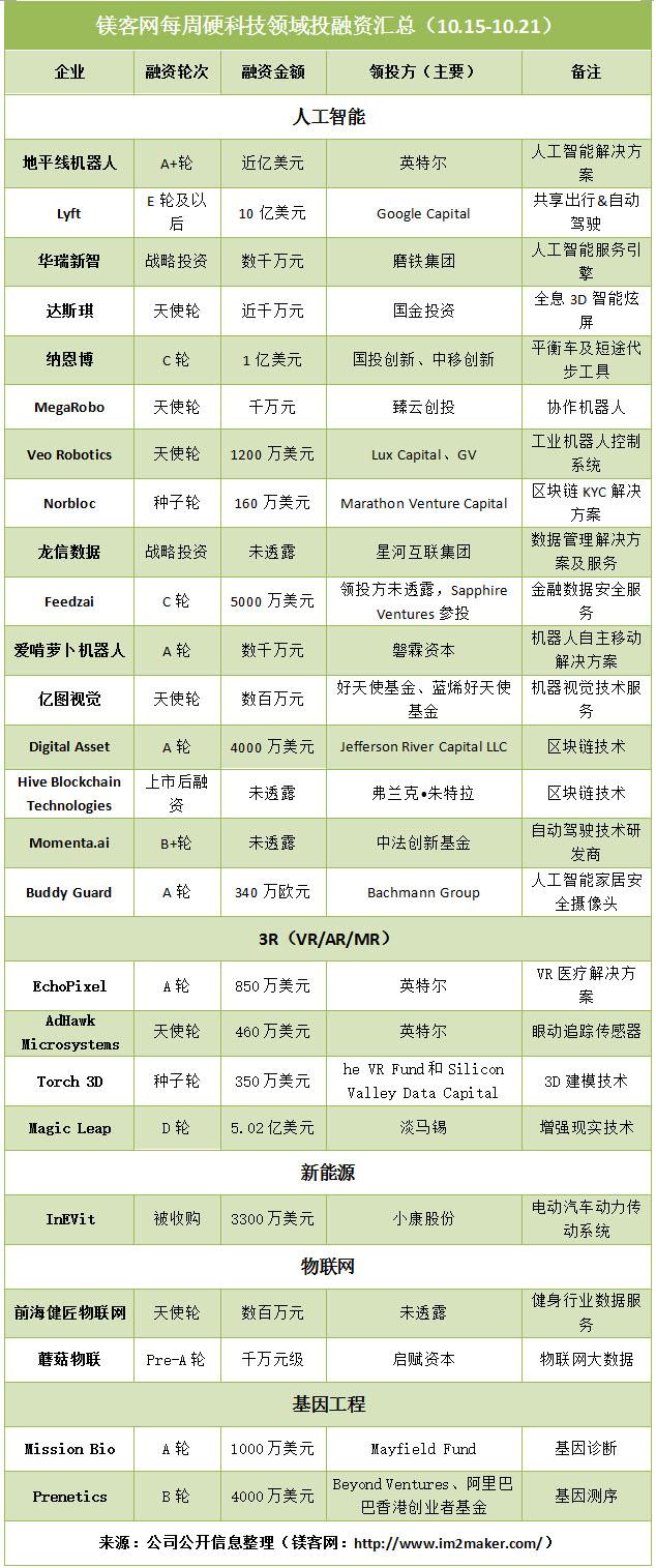 88必发老虎机,,每周硬科技领域投融资汇总(10.15-10.21)