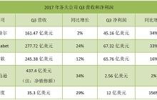 百度156%的利润增长、亚马逊437亿美元的营收,科技公司们的钱都从哪里来?
