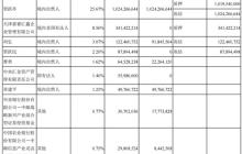 乐视正式发布2017年第三季度巨亏财报,融创已质押所有乐视网股份