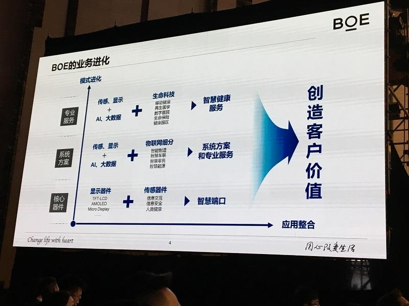 BOE(京东方)全球创新伙伴大会·2017举办,携手产业链打造物联网1.0生态圈