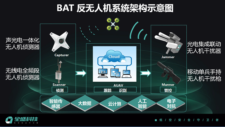 全盛科技吕盛:将侦测、跟踪、识别、管控融于一体,做低空安全守卫者