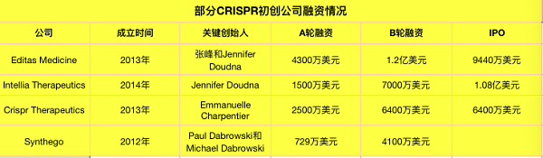 """CRISPR技术到底有多火?这项被伦理学家列为""""十八禁""""的黑科技未来该何去何从"""