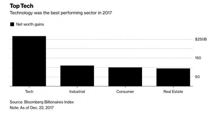 彭博全球科技富翁排行榜出炉,亚马逊贝佐斯居榜首