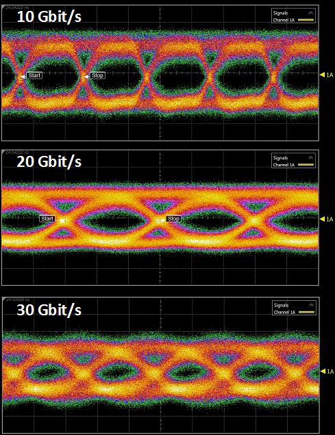 上交大研制出高速硅基微环电光调制器,其调制速率高达30Gbps