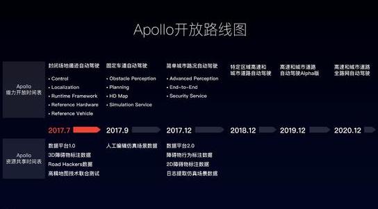 百度正式发布Apollo2.0,实现简单城市道路自动驾驶