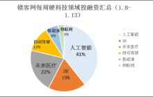镁客网每周硬科技领域投融资汇总(1.8-1.13), VR和大数据领域融资数量增长