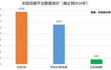 这家号称录取率不到2%的创业加速器,凭什么在中国市场取得成功?